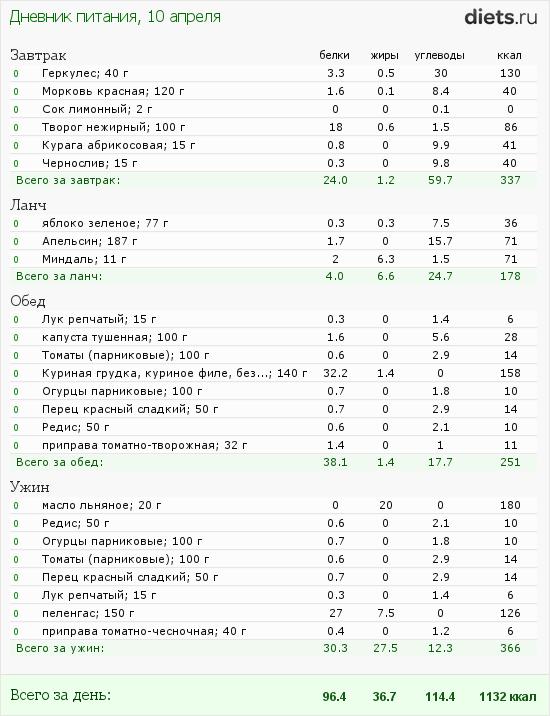 http://www.diets.ru/data/dp/2012/0410/460319.png?rnd=3664