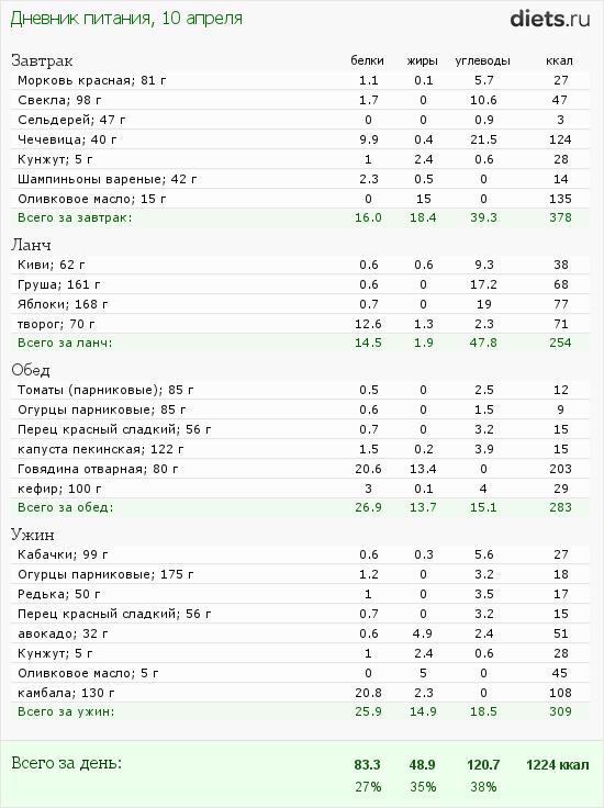 http://www.diets.ru/data/dp/2012/0410/480315.png?rnd=3495