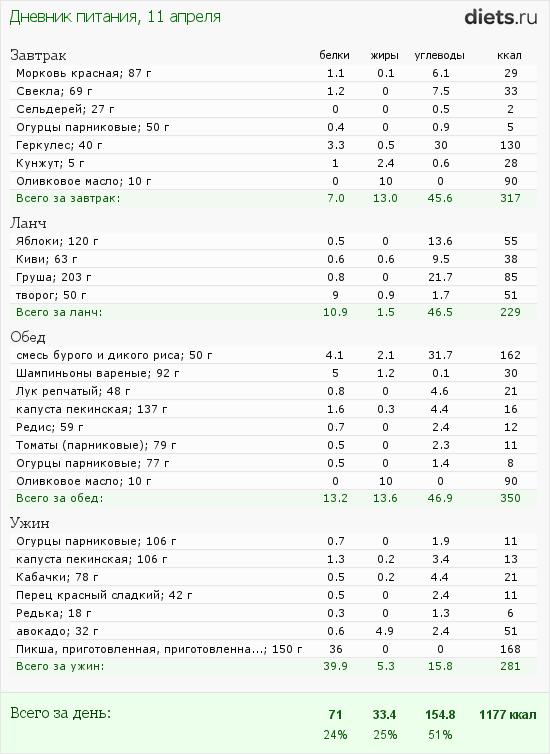 http://www.diets.ru/data/dp/2012/0411/480315.png?rnd=1743