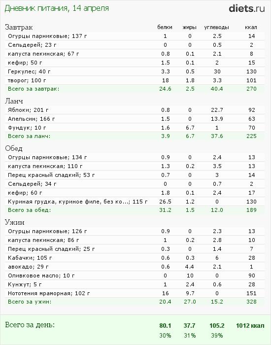 http://www.diets.ru/data/dp/2012/0414/480315.png?rnd=6678