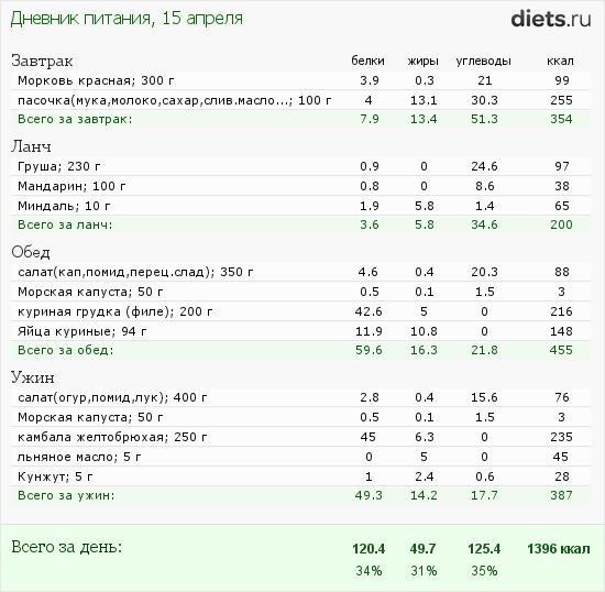 http://www.diets.ru/data/dp/2012/0415/444256.png?rnd=3396