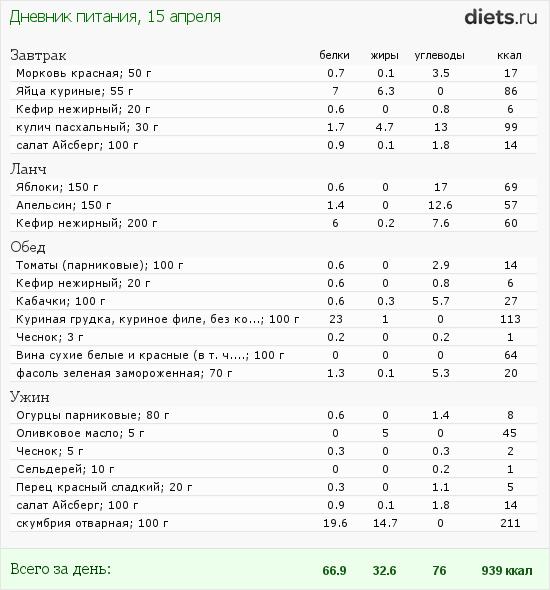 http://www.diets.ru/data/dp/2012/0415/458164.png?rnd=9172