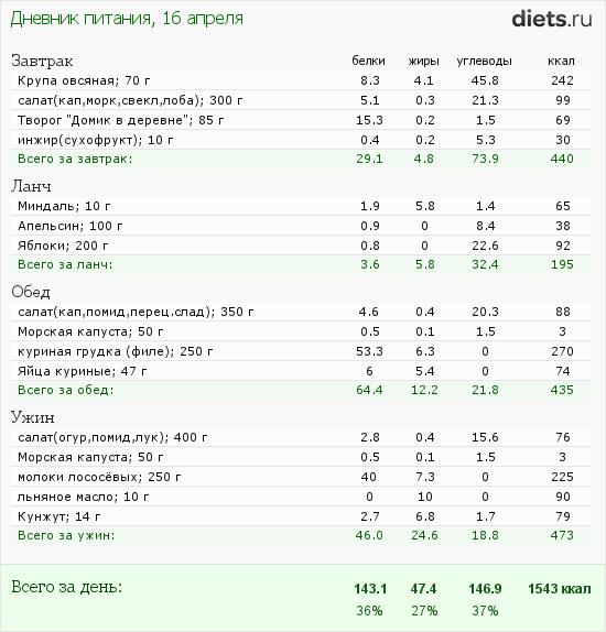 http://www.diets.ru/data/dp/2012/0416/444256.png?rnd=2448