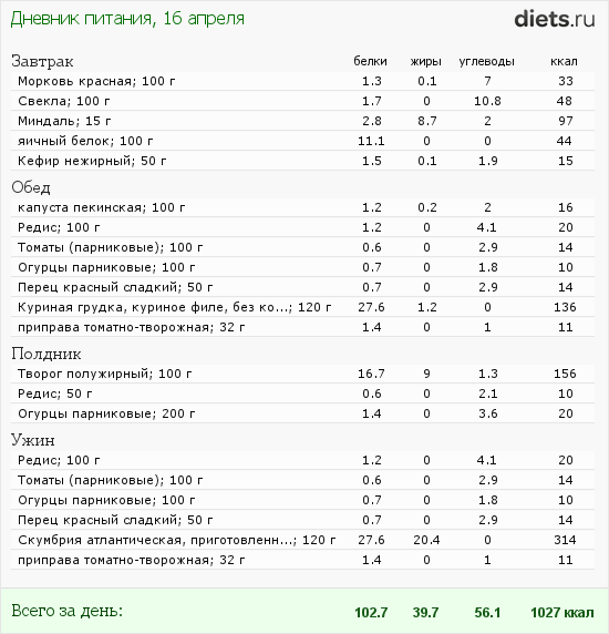 http://www.diets.ru/data/dp/2012/0416/460319.png?rnd=5990
