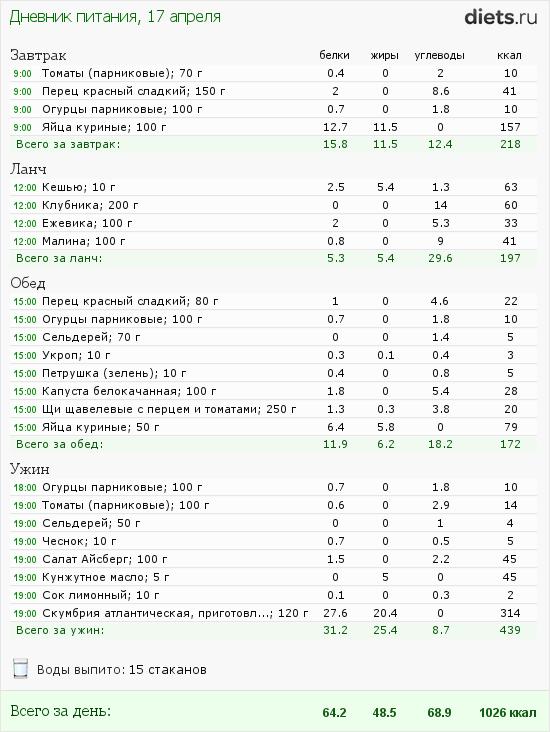 http://www.diets.ru/data/dp/2012/0417/441259.png?rnd=8165