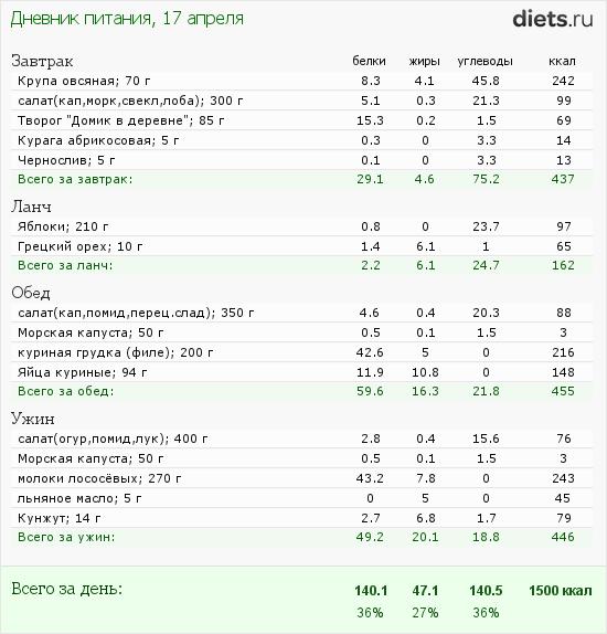 http://www.diets.ru/data/dp/2012/0417/444256.png?rnd=2403
