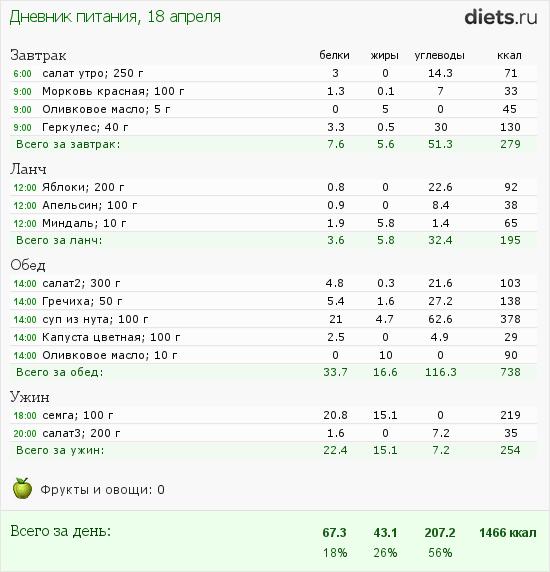 http://www.diets.ru/data/dp/2012/0418/357051.png?rnd=4448