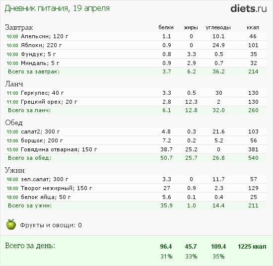 http://www.diets.ru/data/dp/2012/0419/357051.png?rnd=5654