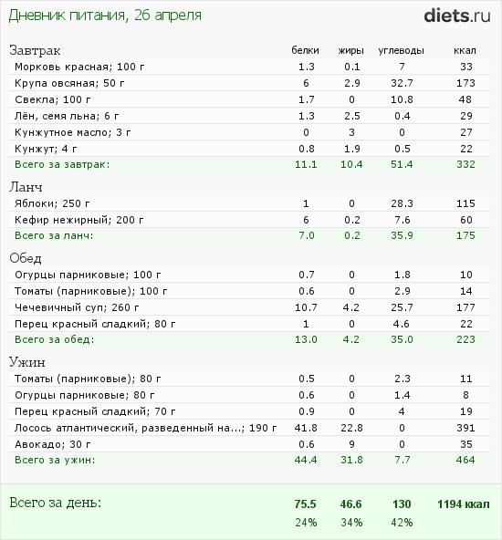 http://www.diets.ru/data/dp/2012/0426/440487.png?rnd=8702