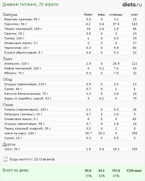 http://www.diets.ru/data/dp/2012/0429/458164.png?rnd=1335