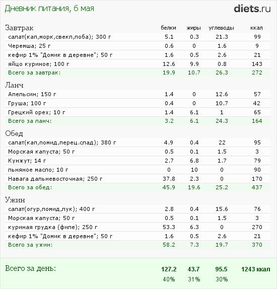 http://www.diets.ru/data/dp/2012/0506/444256.png?rnd=3846