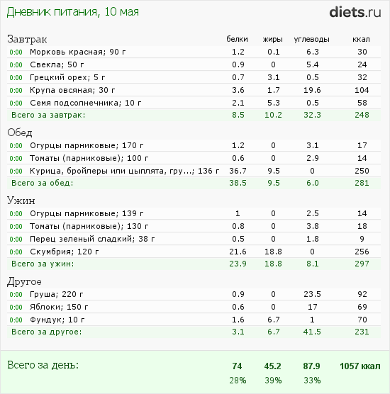 http://www.diets.ru/data/dp/2012/0510/422982.png?rnd=9973