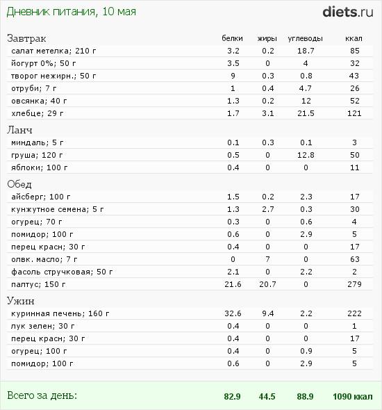 http://www.diets.ru/data/dp/2012/0510/442327.png?rnd=3799