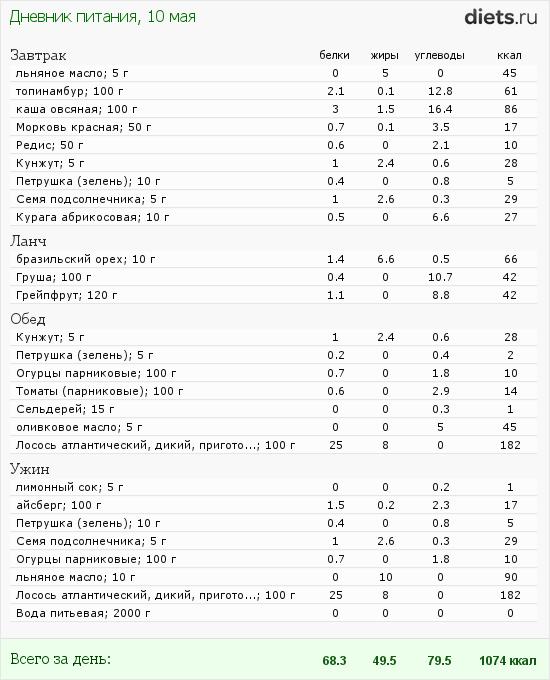 http://www.diets.ru/data/dp/2012/0510/450600.png?rnd=9297