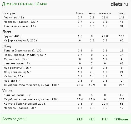 http://www.diets.ru/data/dp/2012/0510/495681.png?rnd=9361