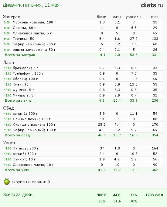 http://www.diets.ru/data/dp/2012/0511/357051.png?rnd=3511