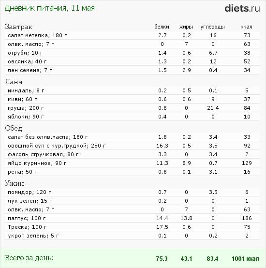 http://www.diets.ru/data/dp/2012/0511/442327.png?rnd=4832