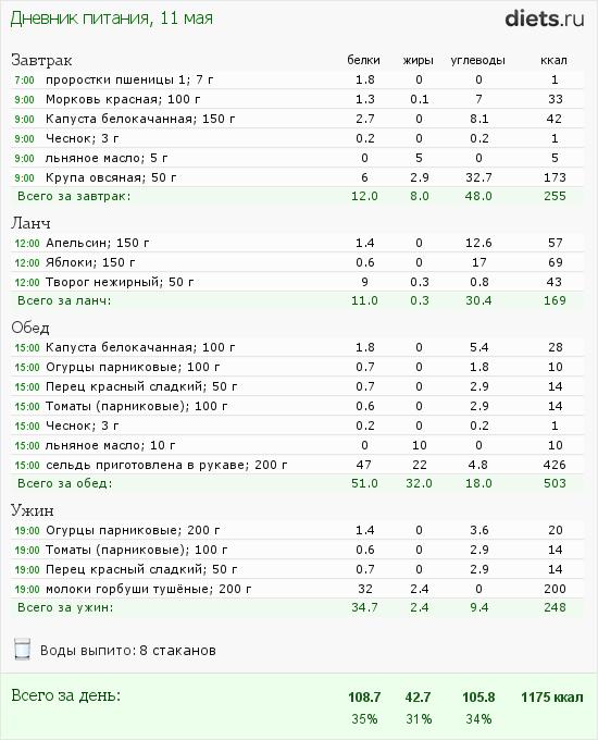 http://www.diets.ru/data/dp/2012/0511/455519.png?rnd=6687