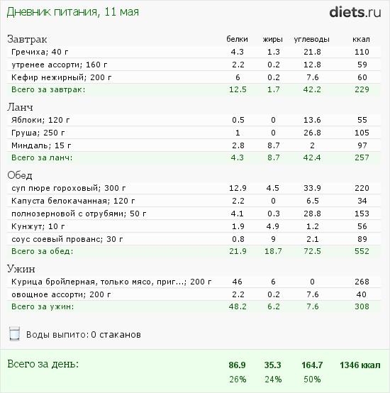 http://www.diets.ru/data/dp/2012/0511/469467.png?rnd=1572