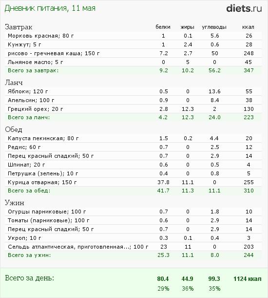 http://www.diets.ru/data/dp/2012/0511/472992.png?rnd=6777