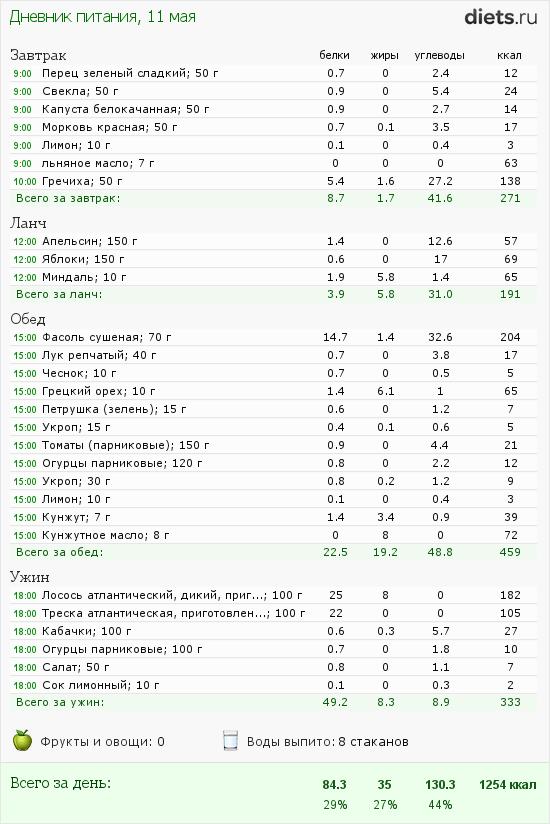 http://www.diets.ru/data/dp/2012/0511/502654.png?rnd=5111