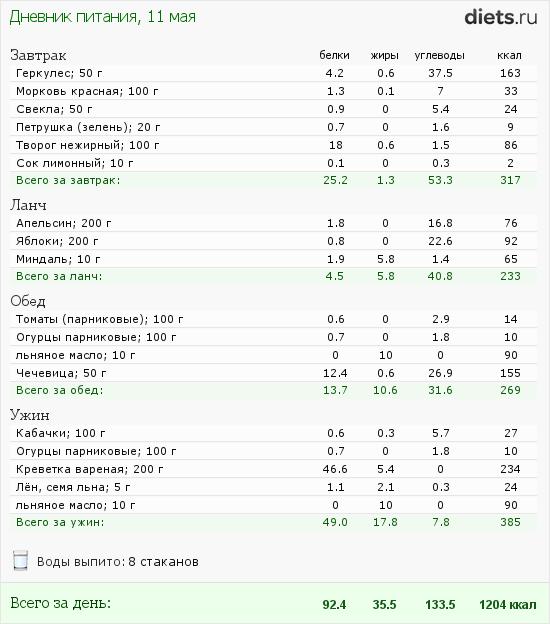 http://www.diets.ru/data/dp/2012/0511/509947.png?rnd=1162