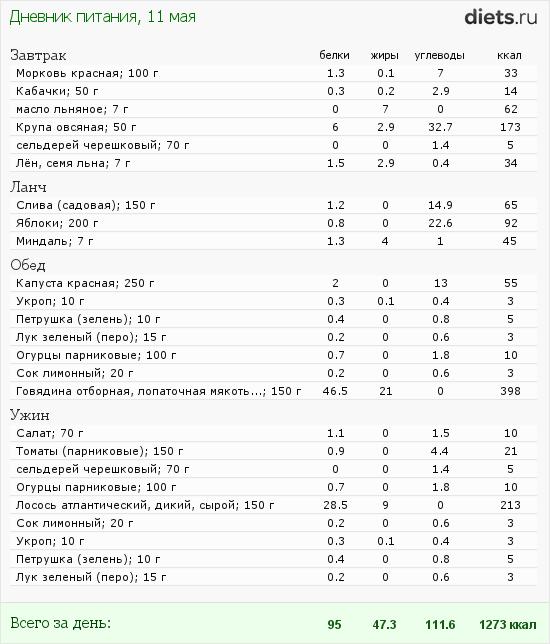 http://www.diets.ru/data/dp/2012/0511/510830.png?rnd=3449