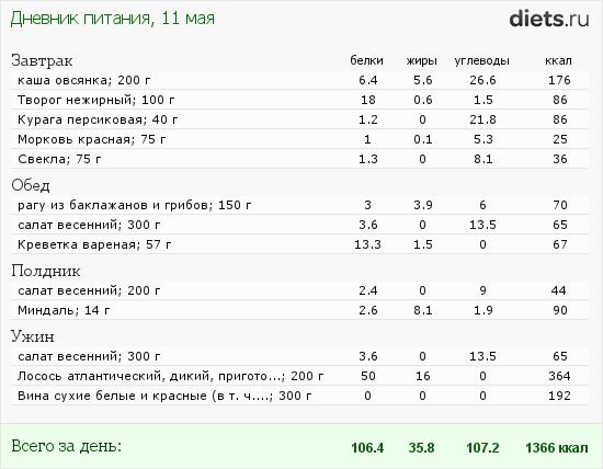 http://www.diets.ru/data/dp/2012/0511/512719.png?rnd=9679