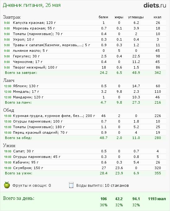 http://www.diets.ru/data/dp/2012/0526/476287.png?rnd=9507