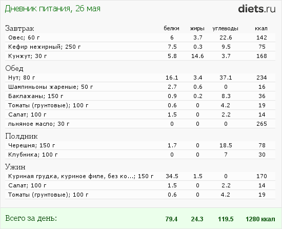 http://www.diets.ru/data/dp/2012/0526/519528.png?rnd=3190