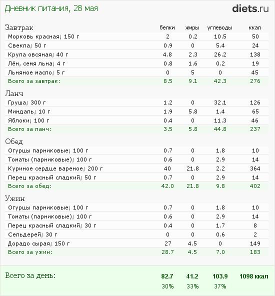 http://www.diets.ru/data/dp/2012/0528/440487.png?rnd=7360