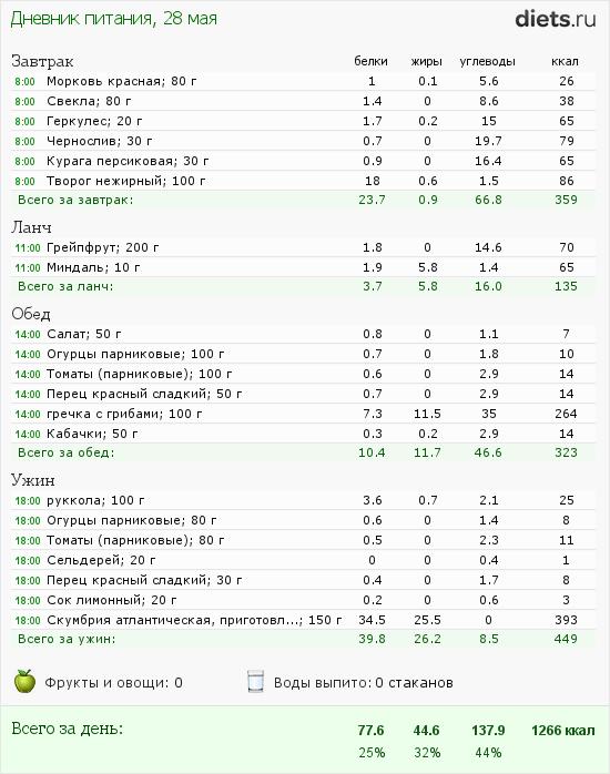 http://www.diets.ru/data/dp/2012/0528/491092.png?rnd=5471
