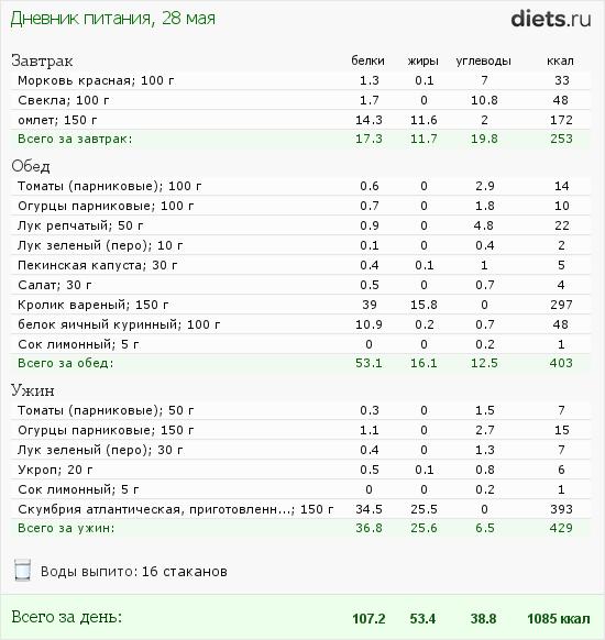 http://www.diets.ru/data/dp/2012/0528/495940.png?rnd=9968