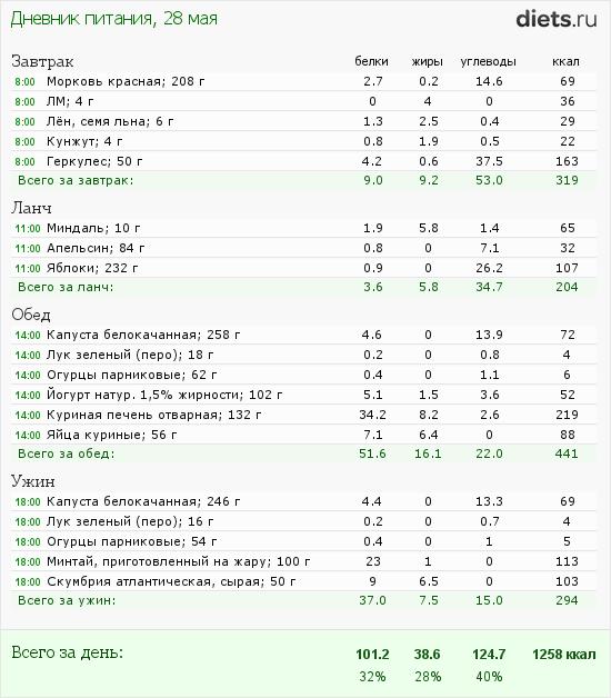 http://www.diets.ru/data/dp/2012/0528/496571.png?rnd=5530
