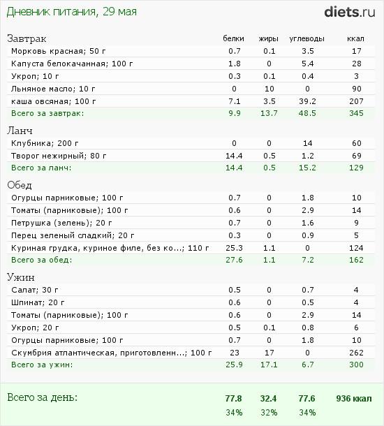 http://www.diets.ru/data/dp/2012/0529/472992.png?rnd=9933