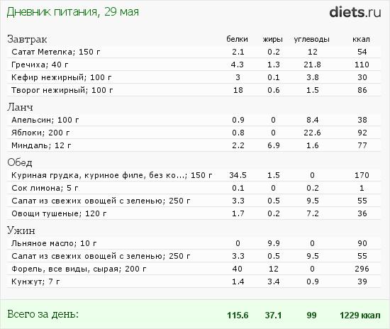 http://www.diets.ru/data/dp/2012/0529/480474.png?rnd=5239