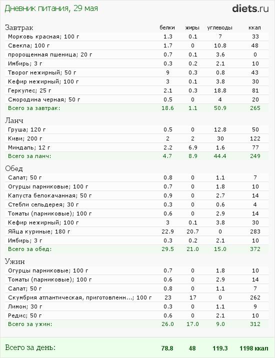 http://www.diets.ru/data/dp/2012/0529/498888.png?rnd=9631