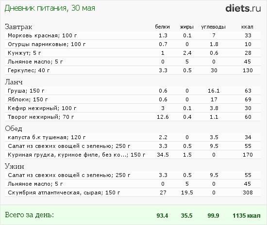 http://www.diets.ru/data/dp/2012/0530/480474.png?rnd=941