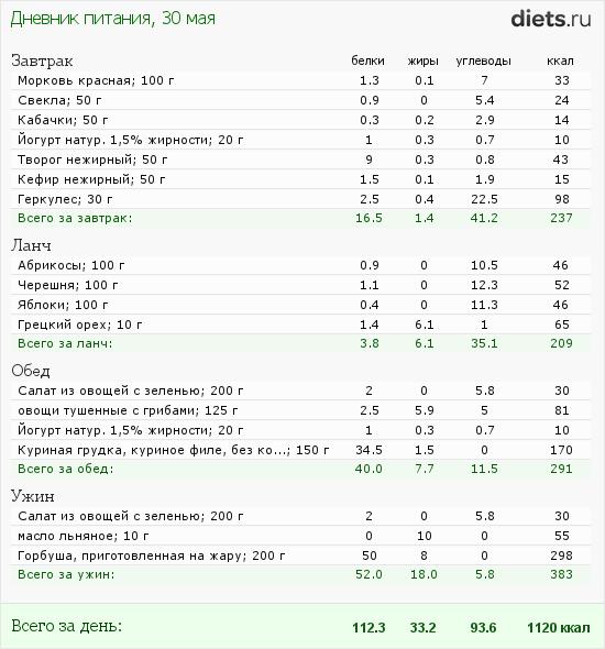 http://www.diets.ru/data/dp/2012/0530/520909.png?rnd=7208