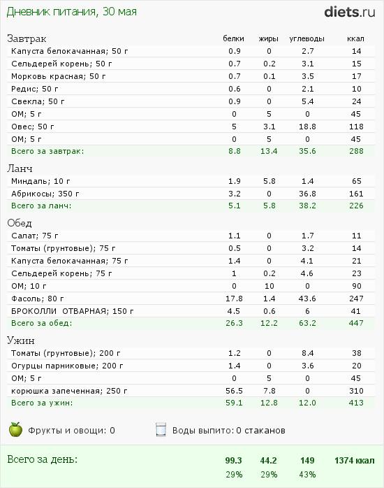 http://www.diets.ru/data/dp/2012/0530/569830.png?rnd=7576