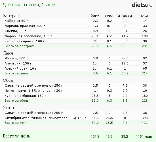 http://www.diets.ru/data/dp/2012/0701/520909.png?rnd=3684