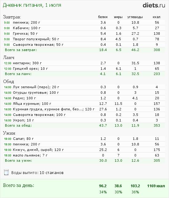 http://www.diets.ru/data/dp/2012/0701/525397.png?rnd=4517