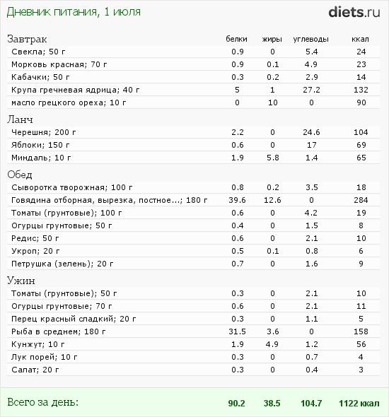 http://www.diets.ru/data/dp/2012/0701/568060.png?rnd=6567