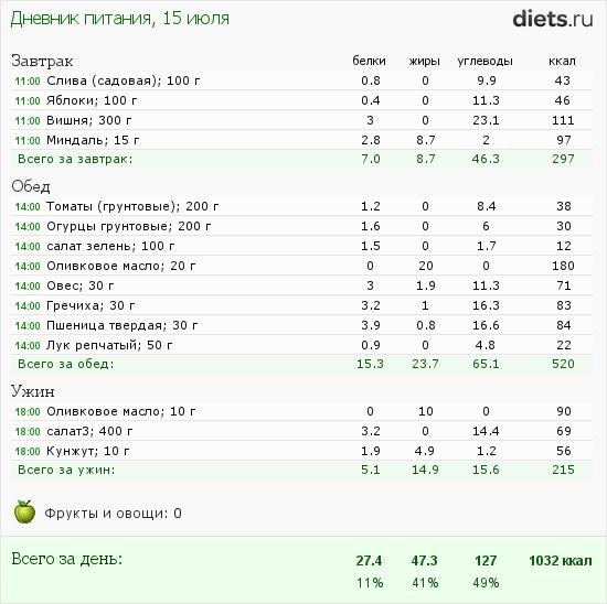 http://www.diets.ru/data/dp/2012/0715/357051.png?rnd=9369