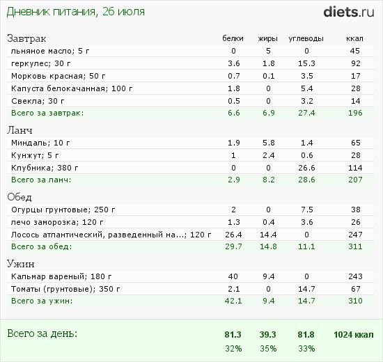 http://www.diets.ru/data/dp/2012/0726/451321.png?rnd=375
