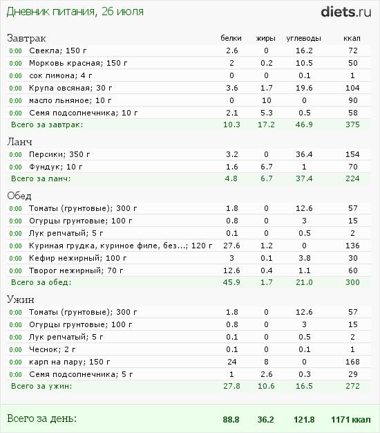 http://www.diets.ru/data/dp/2012/0726/460319.png?rnd=2778
