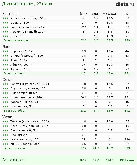 http://www.diets.ru/data/dp/2012/0727/460319.png?rnd=2902