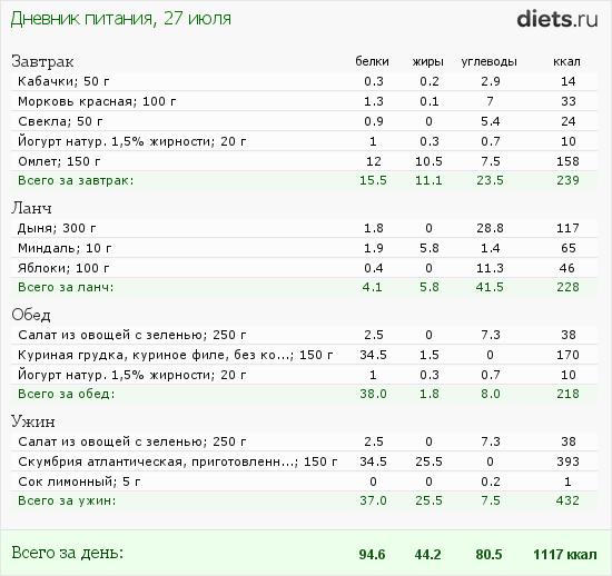 http://www.diets.ru/data/dp/2012/0727/520909.png?rnd=9540