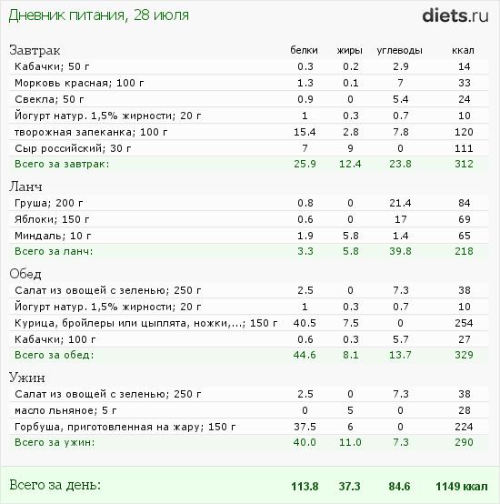 http://www.diets.ru/data/dp/2012/0728/520909.png?rnd=1409