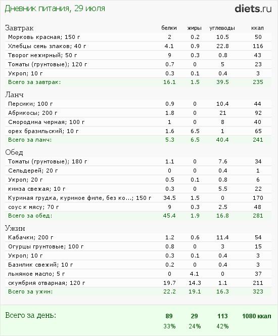 http://www.diets.ru/data/dp/2012/0729/182178.png?rnd=3538